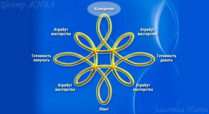 Балансировка ЭМП. Символ - управление личной энергией.